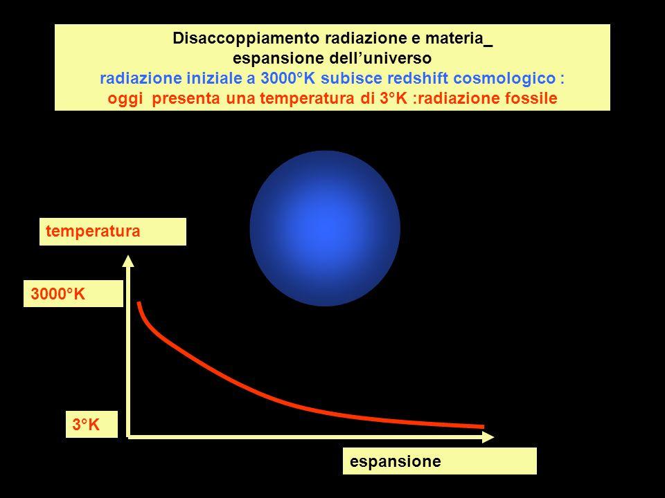 espansione temperatura 3000°K 3°K Disaccoppiamento radiazione e materia_ espansione delluniverso radiazione iniziale a 3000°K subisce redshift cosmolo