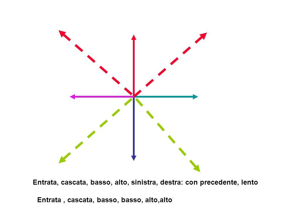 Entrata, cascata, basso, alto, sinistra, destra: con precedente, lento Entrata, cascata, basso, basso, alto,alto
