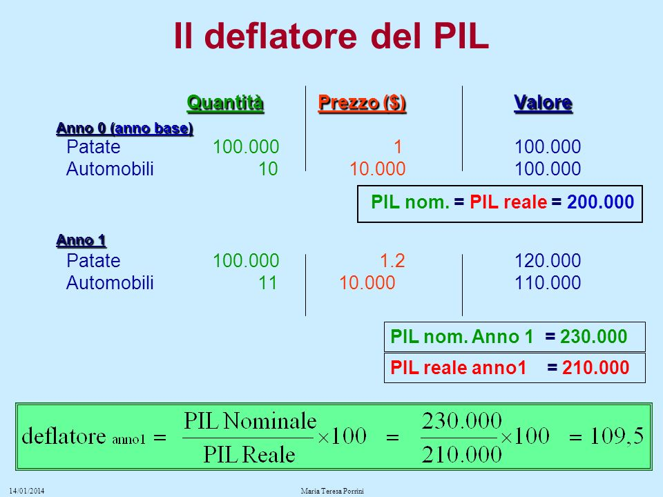 Quantità Prezzo ($) Valore Anno 0 (anno base) Patate 100.000 1 100.000 Automobili 10 10.000 100.000 PIL nom.