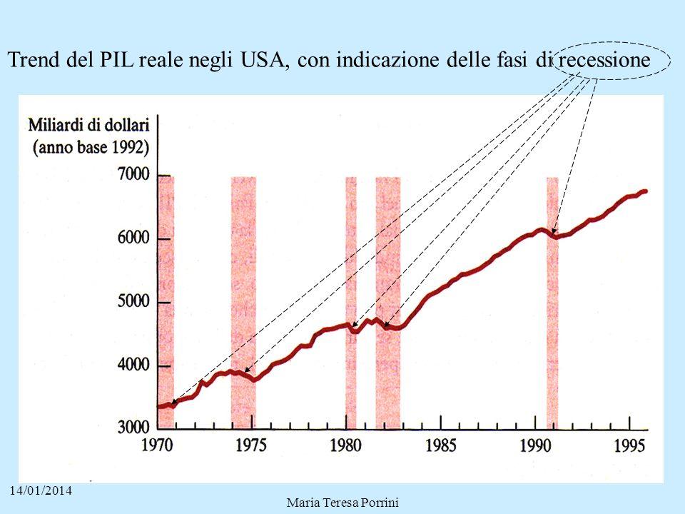14/01/2014 Maria Teresa Porrini Trend del PIL reale negli USA, con indicazione delle fasi di recessione
