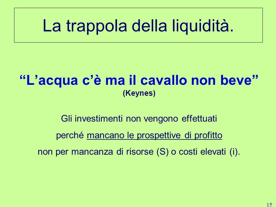 15 La trappola della liquidità.