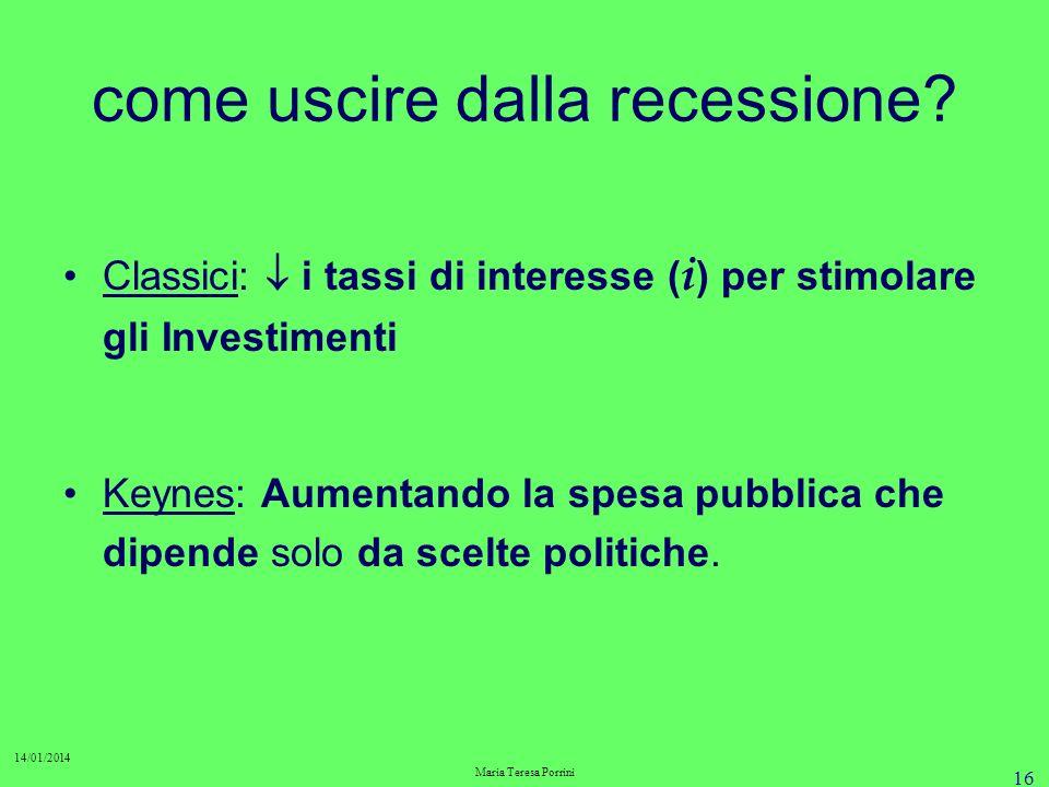 15 La trappola della liquidità. Lacqua cè ma il cavallo non beve (Keynes) Gli investimenti non vengono effettuati perché mancano le prospettive di pro
