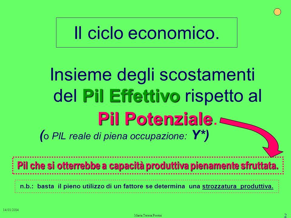 2 Il ciclo economico.