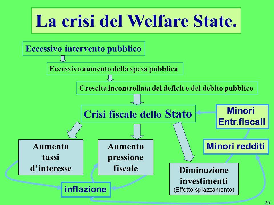 20 La crisi del Welfare State.