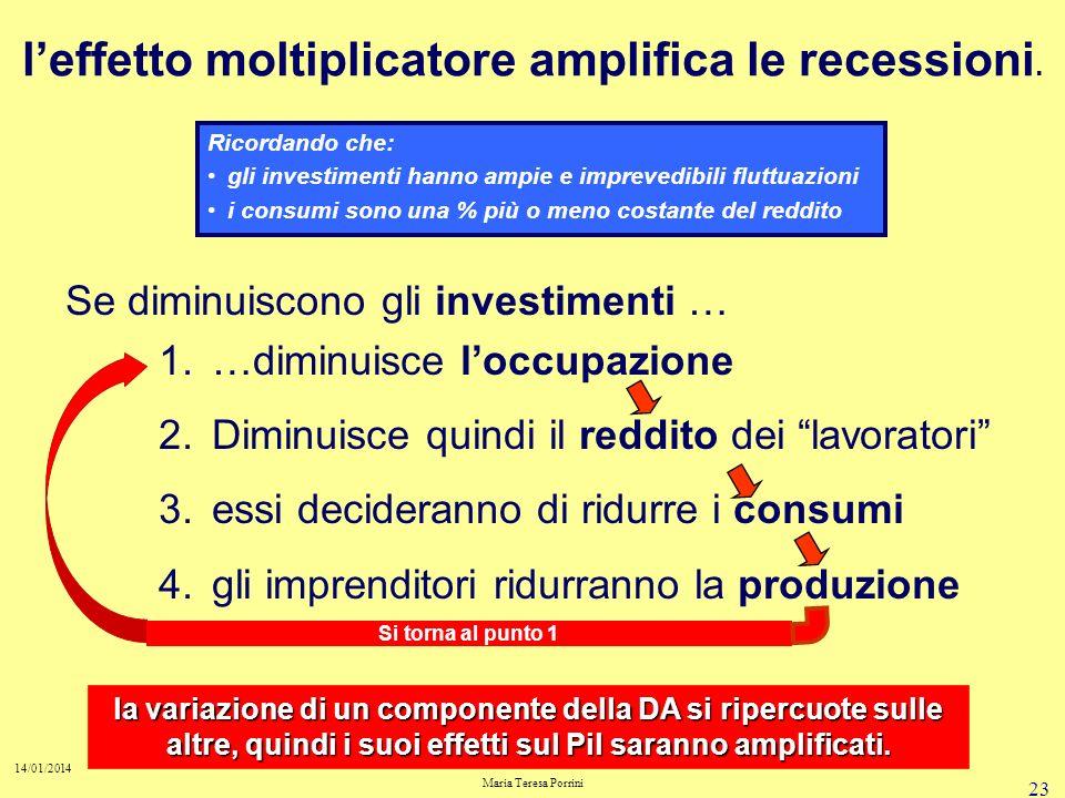 23 14/01/2014 Maria Teresa Porrini leffetto moltiplicatore amplifica le recessioni.