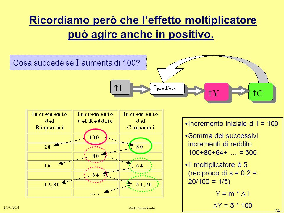 23 14/01/2014 Maria Teresa Porrini leffetto moltiplicatore amplifica le recessioni. Se diminuiscono gli investimenti … 1.…diminuisce loccupazione 2.Di