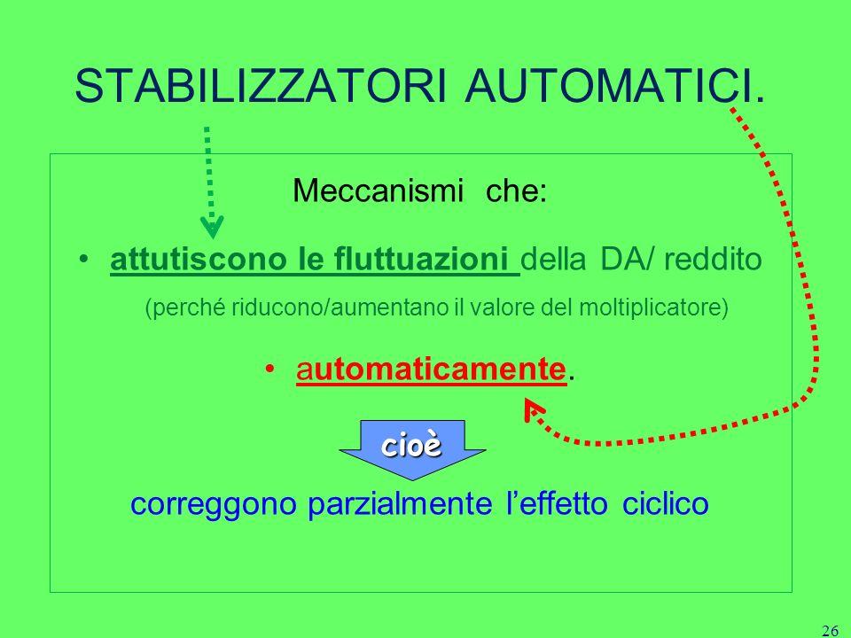 26 Meccanismi che: attutiscono le fluttuazioni della DA/ reddito (perché riducono/aumentano il valore del moltiplicatore) automaticamente.