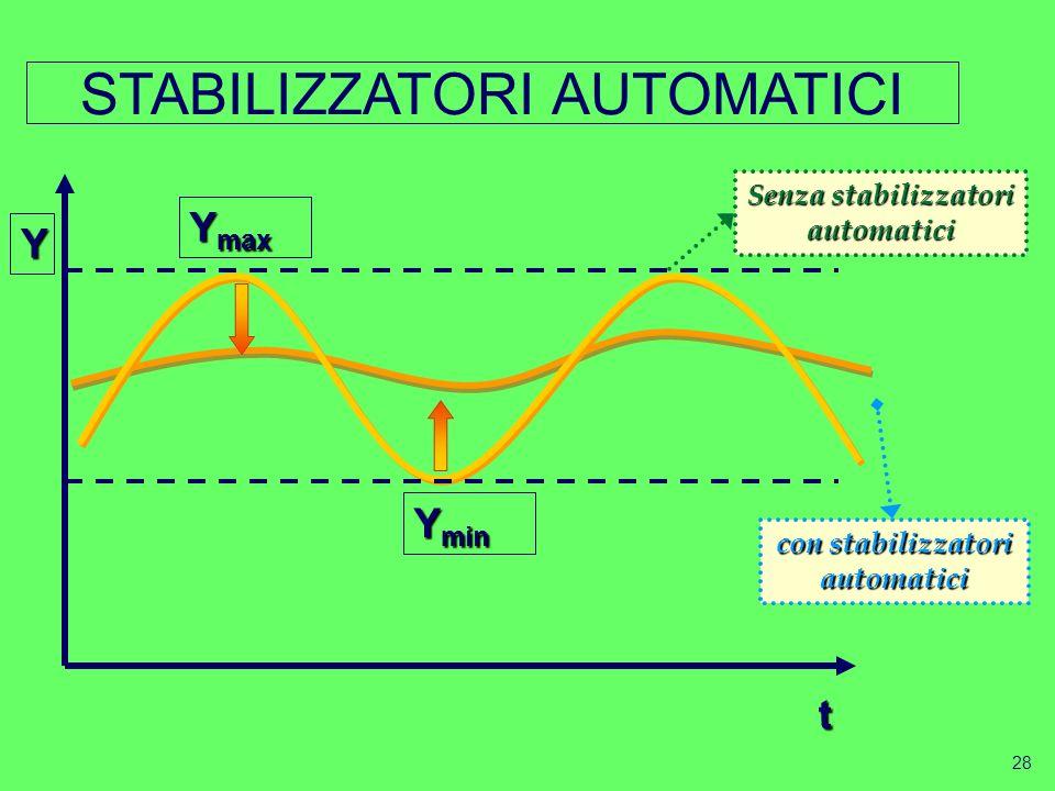 27 Stabilizzatori automatici. Aliquote fiscali progressive sul reddito sussidi di disoccupazione Importazioni …… Esempio di funzionamento Se: c = 72 %