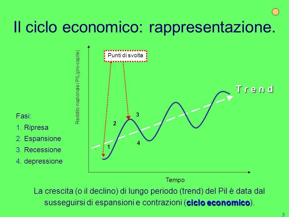 3 Il ciclo economico: rappresentazione.Fasi: 1. Ripresa 2.