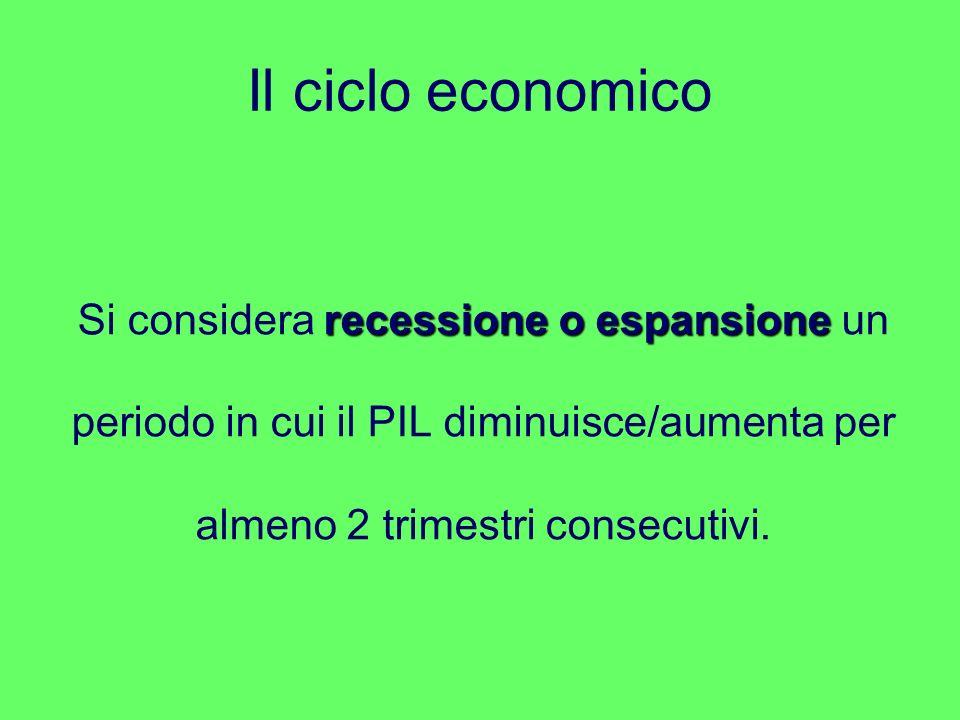 Il ciclo economico recessione o espansione Si considera recessione o espansione un periodo in cui il PIL diminuisce/aumenta per almeno 2 trimestri consecutivi.