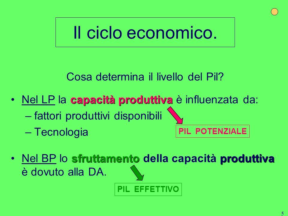 Il ciclo economico recessione o espansione Si considera recessione o espansione un periodo in cui il PIL diminuisce/aumenta per almeno 2 trimestri con