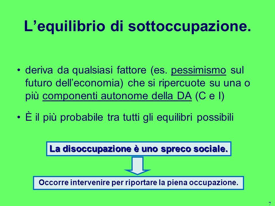 7 Lequilibrio di sottoccupazione.deriva da qualsiasi fattore (es.