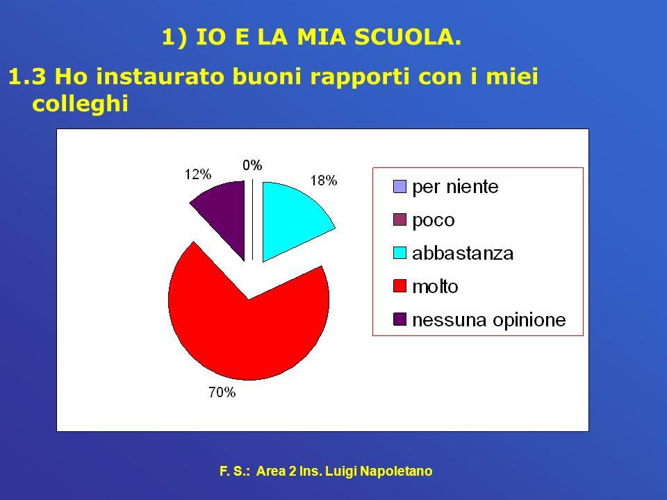F.S.: Area 2 Ins. Luigi Napoletano 1) IO E LA MIA SCUOLA.