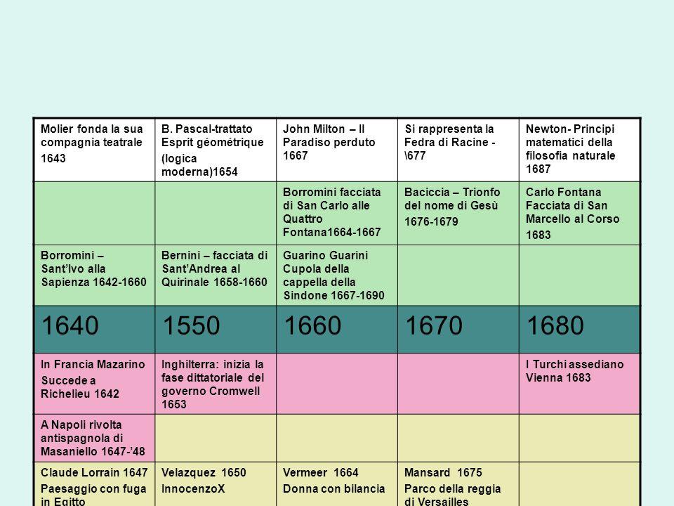 Sfortuna critica Fa meraviglia che una così laida corruzione del gusto abbia trovato dei partigiani caldissimi e molti imitatori (Francesco Milizia 1725-1798; a proposito del Borromini) Lento processo di rivalutazione nell800: Burckhardt e il suo allievo H.