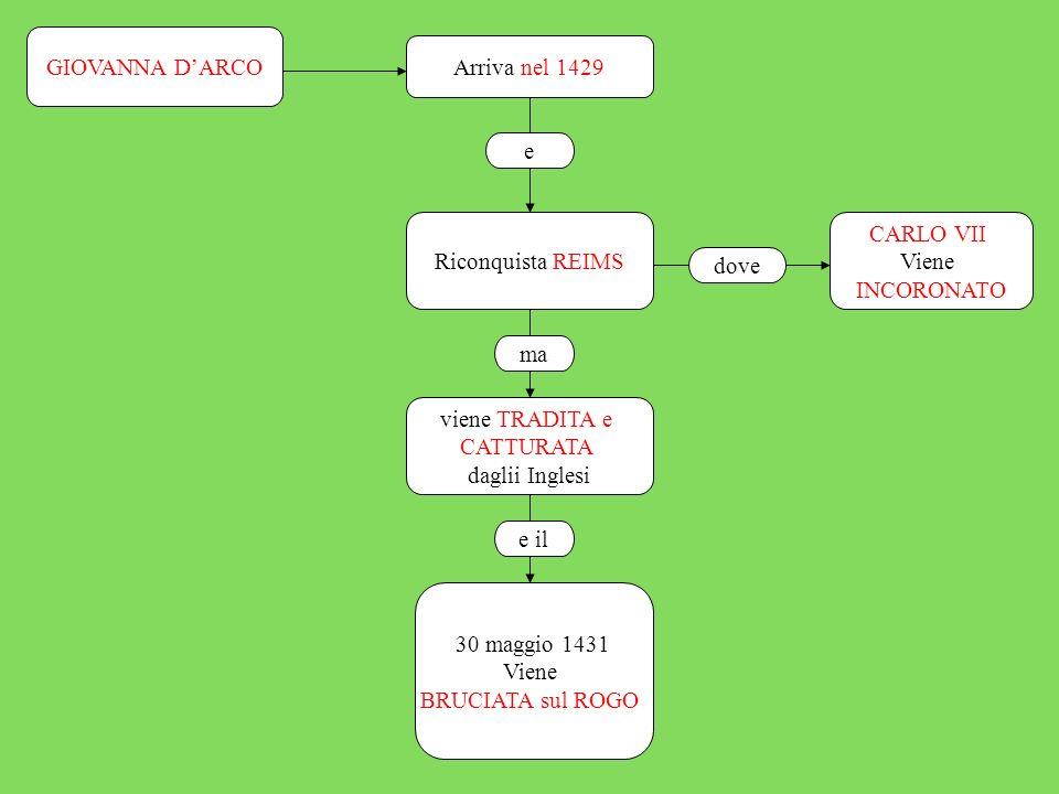 La FINE e le CONSEGUENZE CARLO VII si allea con i BORGOGNONI 1435 VINCE la GUERRA i FRANCESI ne Escono CONSOLIDATI nuova MONARCHIA, un ESERCITO ORGANIZZATO PERMANENTE e Nuove TASSE gli INGLESI entrano in CRISI GUERRA delle DUE ROSE 1455 e 1485 le famiglie di YORK e LANCASTER, con vincitore LANCASTER nel e quindi fra con anche a causa della