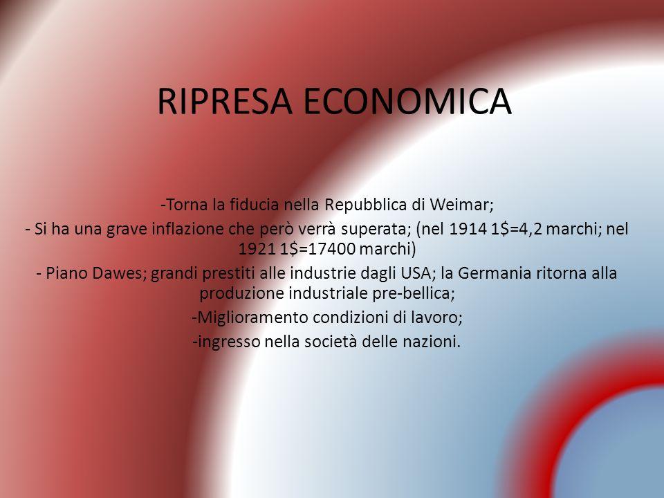 RIPRESA ECONOMICA -Torna la fiducia nella Repubblica di Weimar; - Si ha una grave inflazione che però verrà superata; (nel 1914 1$=4,2 marchi; nel 192