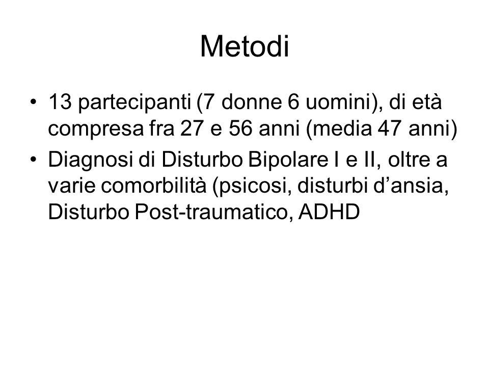 Metodi 13 partecipanti (7 donne 6 uomini), di età compresa fra 27 e 56 anni (media 47 anni) Diagnosi di Disturbo Bipolare I e II, oltre a varie comorb