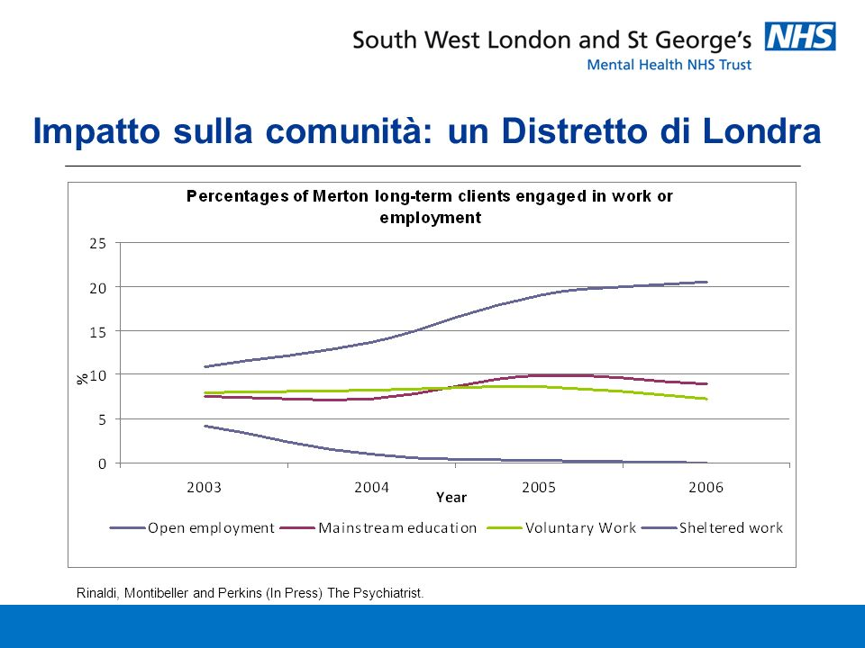 Impatto sulla comunità: un Distretto di Londra Rinaldi, Montibeller and Perkins (In Press) The Psychiatrist.