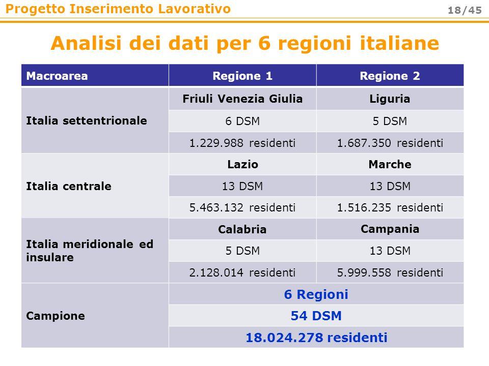 Progetto Inserimento Lavorativo 18/45 Analisi dei dati per 6 regioni italiane MacroareaRegione 1Regione 2 Italia settentrionale Friuli Venezia GiuliaL