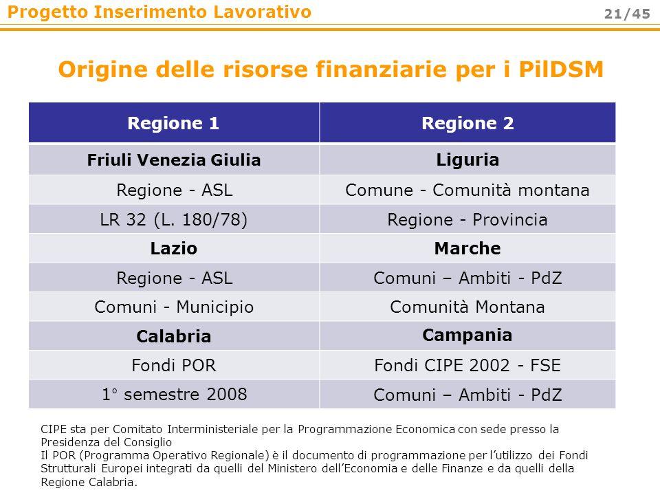 Progetto Inserimento Lavorativo 21/45 Origine delle risorse finanziarie per i PilDSM Regione 1Regione 2 Friuli Venezia Giulia Liguria Regione - ASLCom