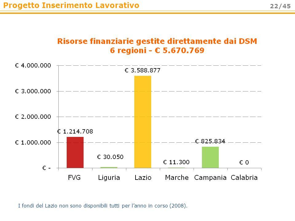 Progetto Inserimento Lavorativo 22/45 I fondi del Lazio non sono disponibili tutti per lanno in corso (2008).