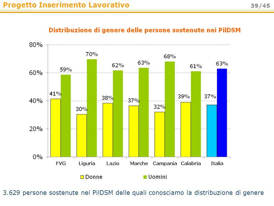 Progetto Inserimento Lavorativo 39/45 3.629 persone sostenute nei PilDSM delle quali conosciamo la distribuzione di genere