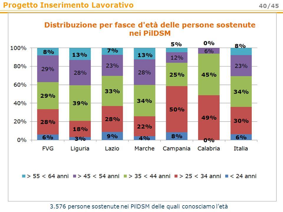 Progetto Inserimento Lavorativo 40/45 3.576 persone sostenute nei PilDSM delle quali conosciamo letà