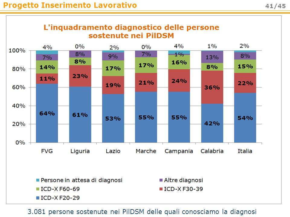 Progetto Inserimento Lavorativo 41/45 3.081 persone sostenute nei PilDSM delle quali conosciamo la diagnosi
