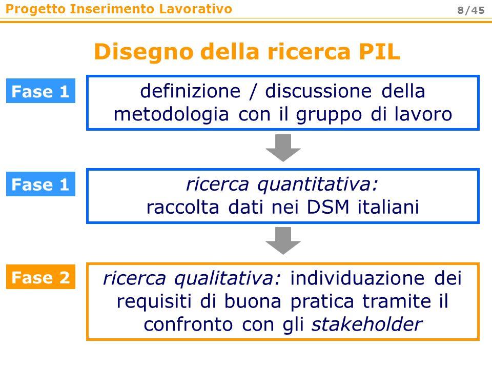 Progetto Inserimento Lavorativo 8/45 Disegno della ricerca PIL Fase 1 definizione / discussione della metodologia con il gruppo di lavoro ricerca quan
