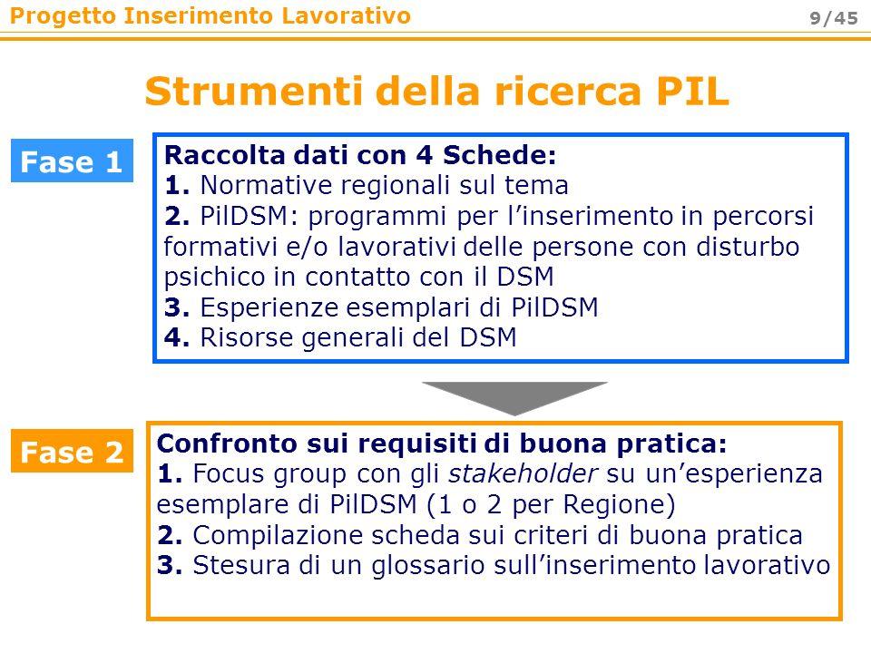 Progetto Inserimento Lavorativo 9/45 Strumenti della ricerca PIL Fase 1 Raccolta dati con 4 Schede: 1. Normative regionali sul tema 2. PilDSM: program