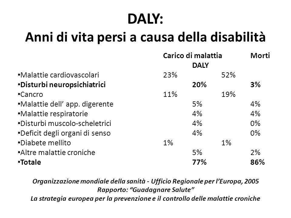 DALY: Anni di vita persi a causa della disabilità Carico di malattiaMorti DALY Malattie cardiovascolari 23% 52% Disturbi neuropsichiatrici 20% 3% Canc