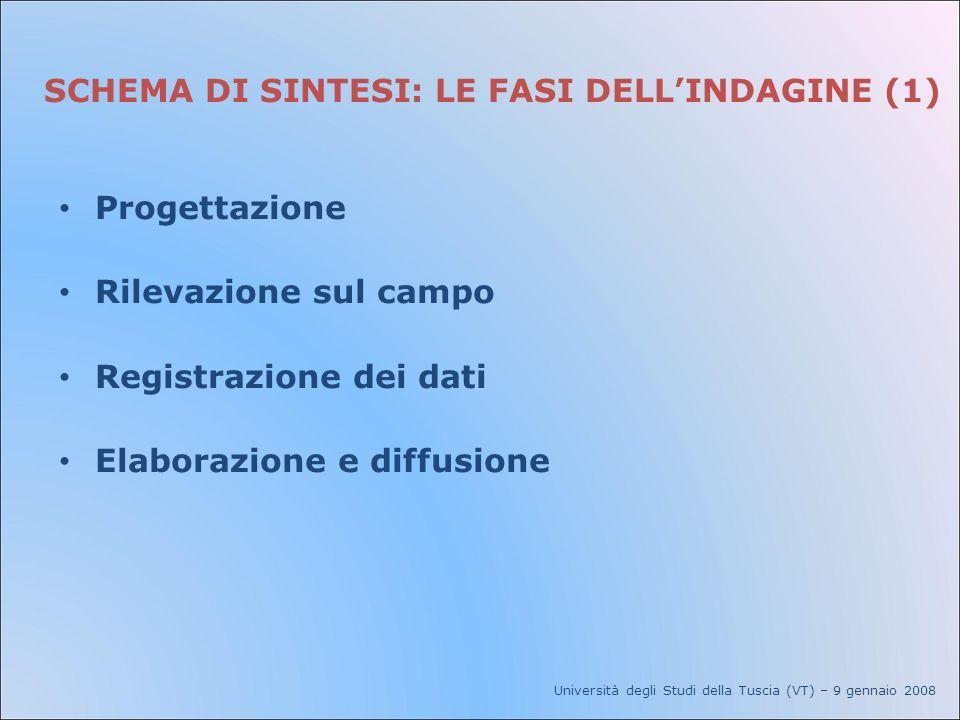 FASE DI PROGETTAZIONE (2a) TECNICA DI RILEVAZIONE - INTERVISTA DIRETTA (FACCIA A FACCIA) Università degli Studi della Tuscia (VT) – 9 gennaio 2008 Svantaggi Costosa da implementare.