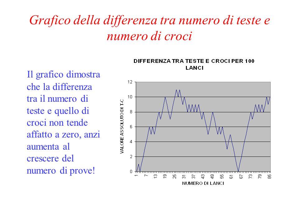 Grafico della differenza tra numero di teste e numero di croci Il grafico dimostra che la differenza tra il numero di teste e quello di croci non tende affatto a zero, anzi aumenta al crescere del numero di prove!