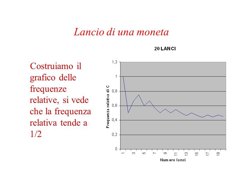 Lancio di una moneta Costruiamo il grafico delle frequenze relative, si vede che la frequenza relativa tende a 1/2