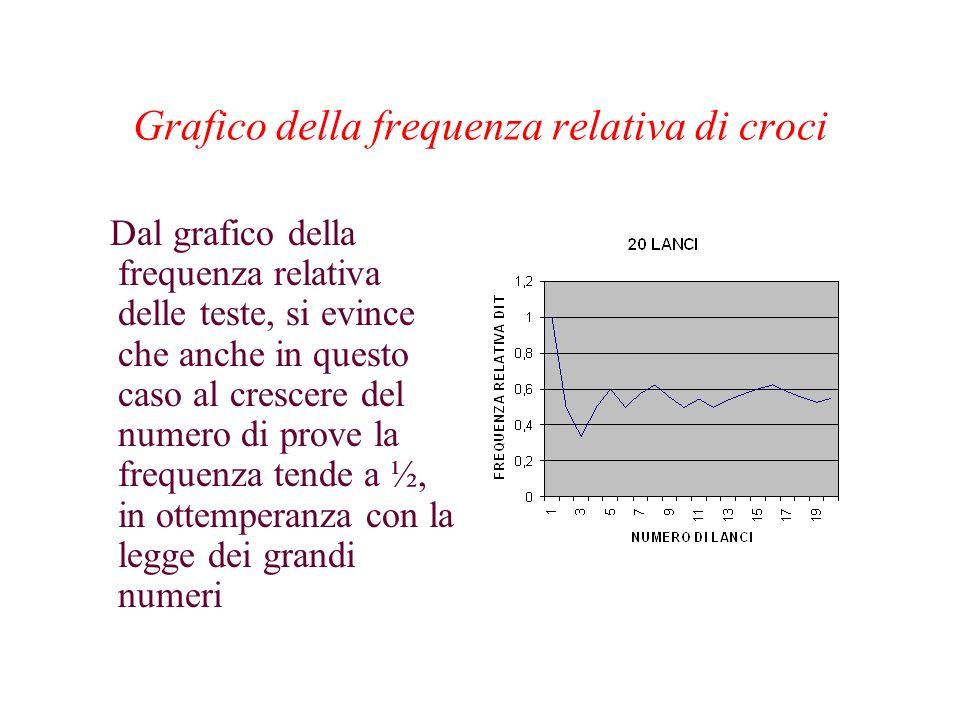 Grafico della frequenza relativa di croci Dal grafico della frequenza relativa delle teste, si evince che anche in questo caso al crescere del numero di prove la frequenza tende a ½, in ottemperanza con la legge dei grandi numeri