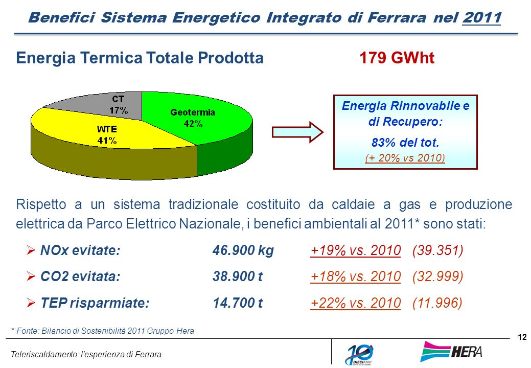 Teleriscaldamento: lesperienza di Ferrara 12 Benefici Sistema Energetico Integrato di Ferrara nel 2011 Energia Termica Totale Prodotta179 GWht Energia