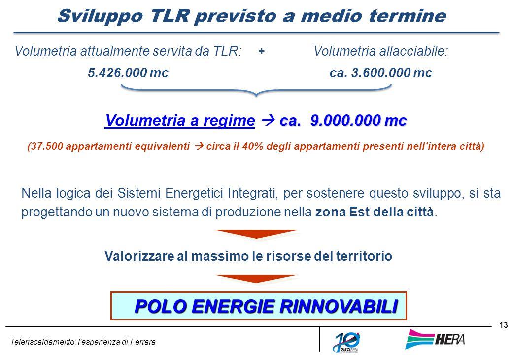 Teleriscaldamento: lesperienza di Ferrara 13 Sviluppo TLR previsto a medio termine Volumetria attualmente servita da TLR: 5.426.000 mc + Volumetria al