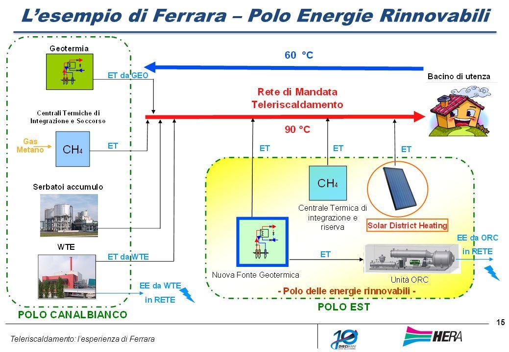 Teleriscaldamento: lesperienza di Ferrara 15 Lesempio di Ferrara – Polo Energie Rinnovabili
