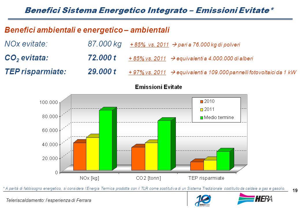 Teleriscaldamento: lesperienza di Ferrara 19 Benefici Sistema Energetico Integrato – Emissioni Evitate* Benefici ambientali e energetico – ambientali