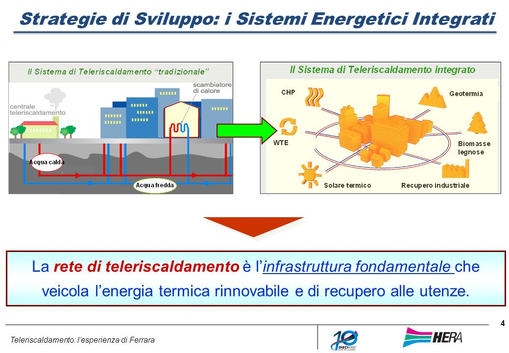 Teleriscaldamento: lesperienza di Ferrara 4 Strategie di Sviluppo: i Sistemi Energetici Integrati La rete di teleriscaldamento è linfrastruttura fonda
