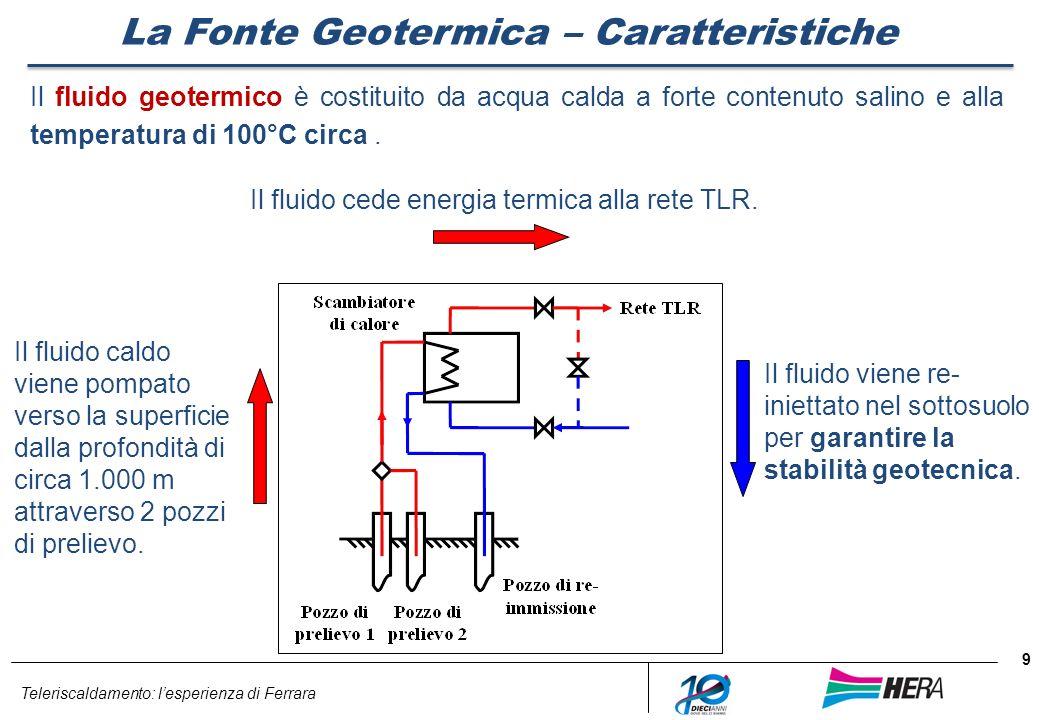 Teleriscaldamento: lesperienza di Ferrara 9 La Fonte Geotermica – Caratteristiche Il fluido geotermico è costituito da acqua calda a forte contenuto s