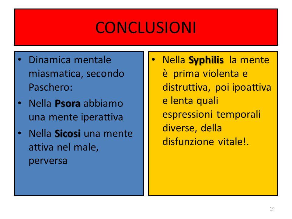 CONCLUSIONI Dinamica mentale miasmatica, secondo Paschero: Psora Nella Psora abbiamo una mente iperattiva Sicosi Nella Sicosi una mente attiva nel mal