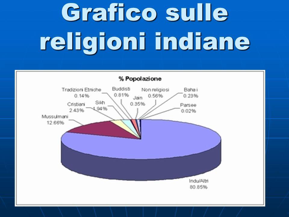 Grafico sulle religioni indiane