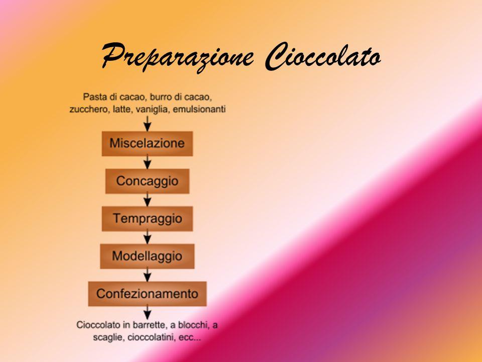 MISCELAZIONE Partendo dall ingrediente base della pasta di cacao, vengono aggiunti gli altri ingredienti necessari, più precisamente: -fondente: pasta di cacao, burro di cacao, zucchero e vaniglia -al latte: come sopra, ma con aggiunta di latte.