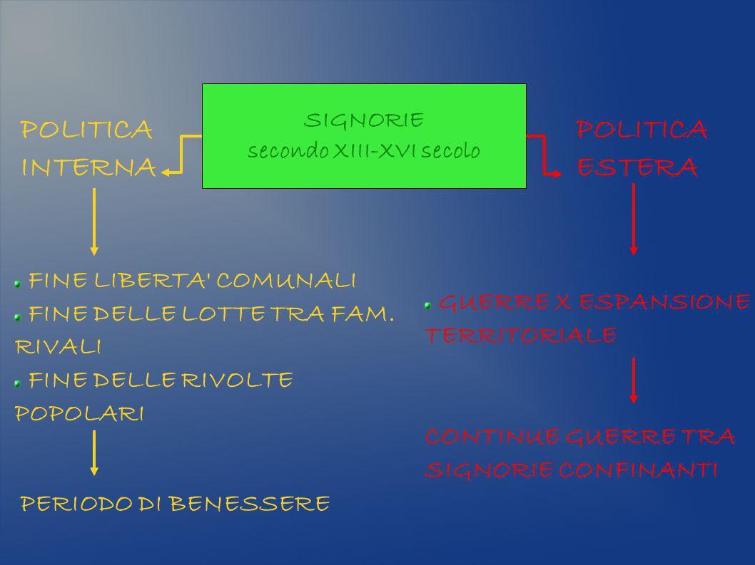 SIGNORIE secondo XIII-XVI secolo POLITICA INTERNA POLITICA ESTERA FINE LIBERTA' COMUNALI FINE DELLE LOTTE TRA FAM. RIVALI FINE DELLE RIVOLTE POPOLARI