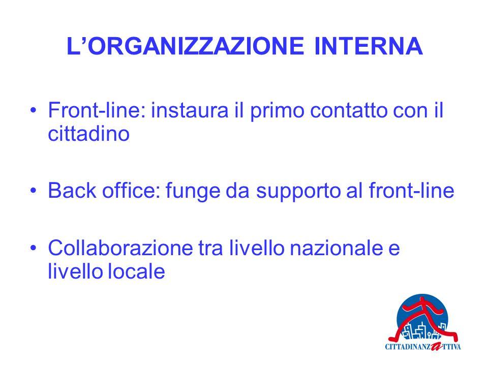 LORGANIZZAZIONE INTERNA Front-line: instaura il primo contatto con il cittadino Back office: funge da supporto al front-line Collaborazione tra livell