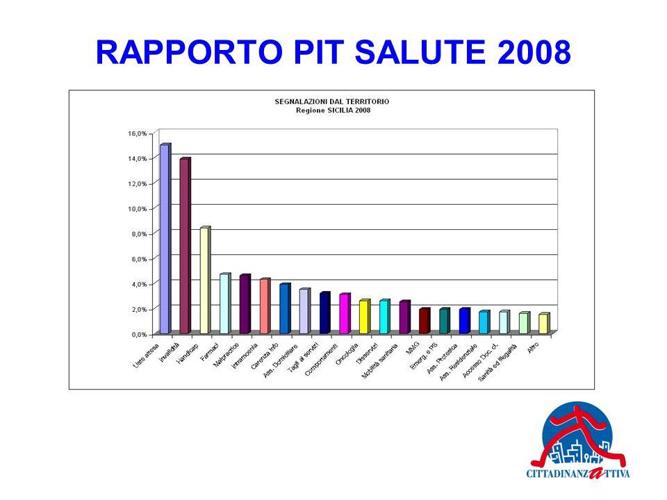 RAPPORTO PIT SALUTE 2008