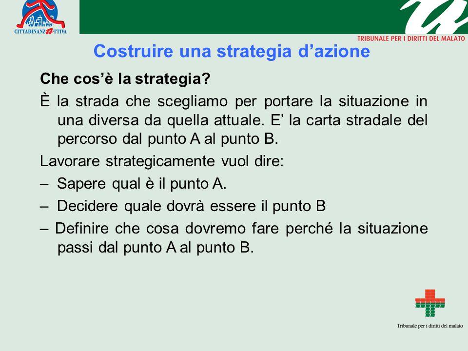Costruire una strategia dazione Che cosè la strategia? È la strada che scegliamo per portare la situazione in una diversa da quella attuale. E la cart