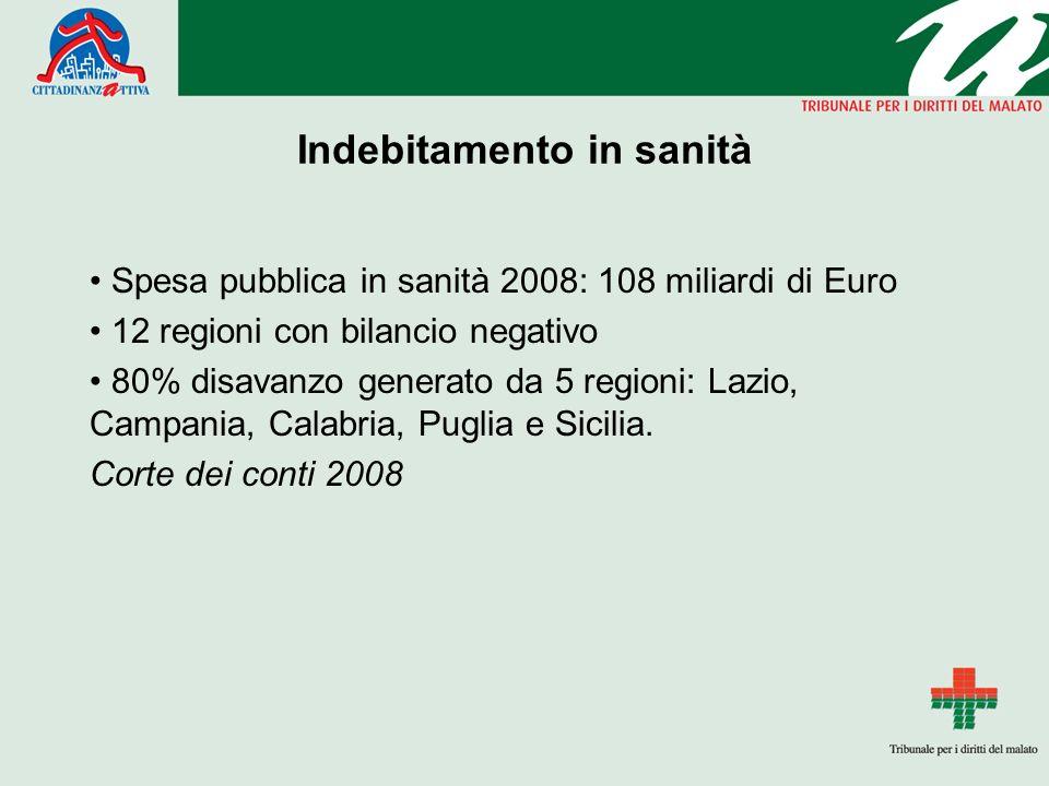 Indebitamento in sanità Spesa pubblica in sanità 2008: 108 miliardi di Euro 12 regioni con bilancio negativo 80% disavanzo generato da 5 regioni: Lazio, Campania, Calabria, Puglia e Sicilia.