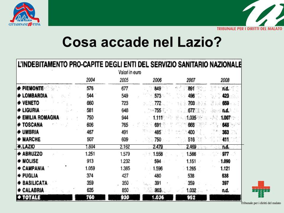 Cosa accade nel Lazio